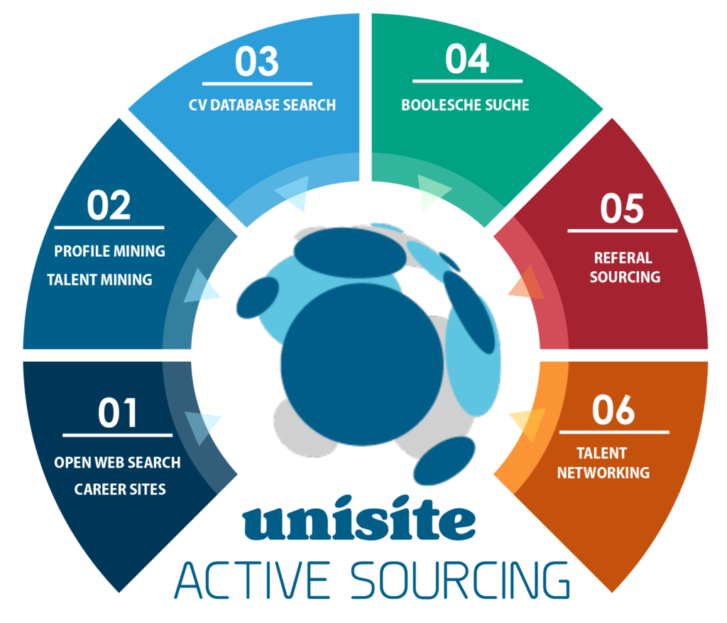 unisite Active Sourcing Konzept