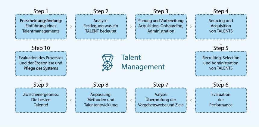 Talent Acquisition - 10 Schritte