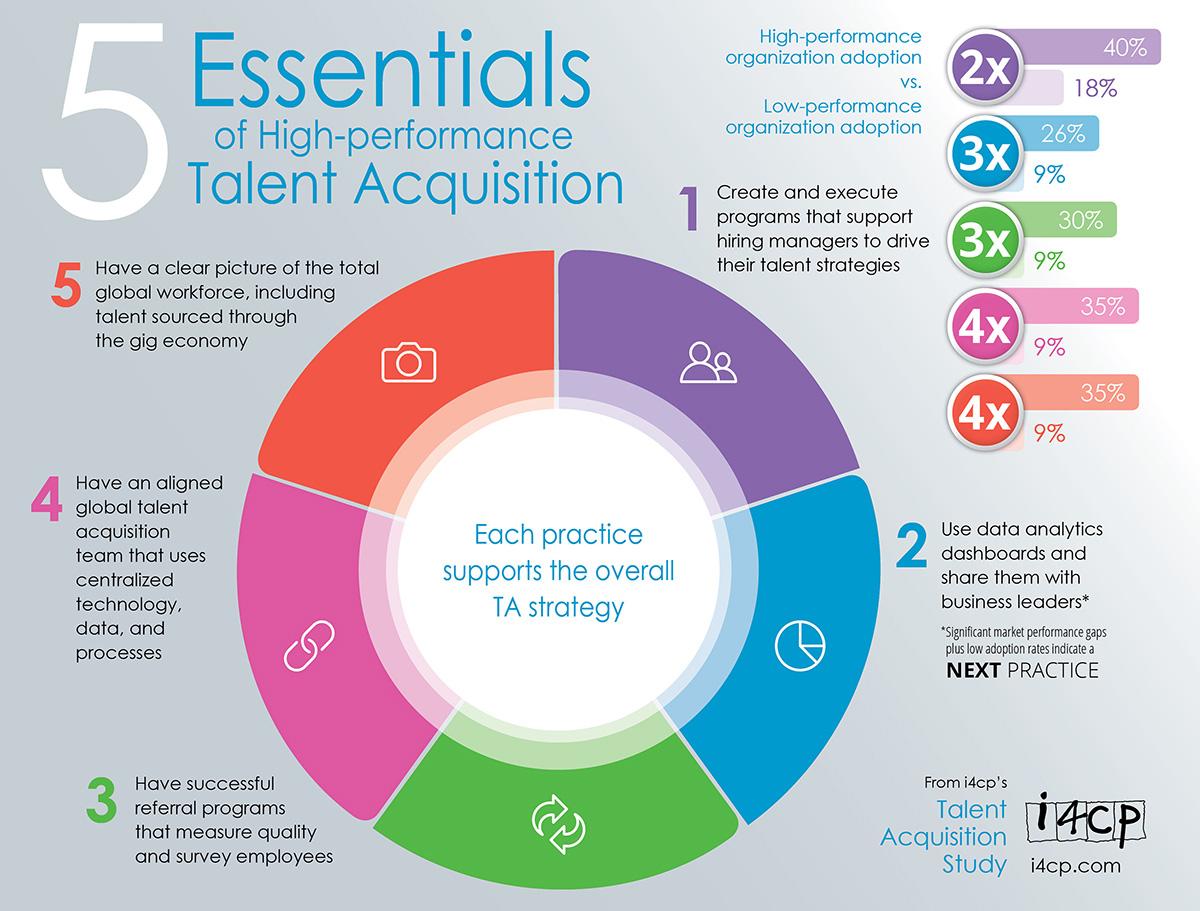 Grundlagen von Talent Acquisition