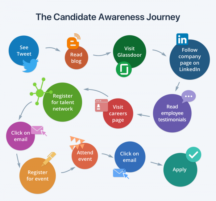 candidate awareness journey