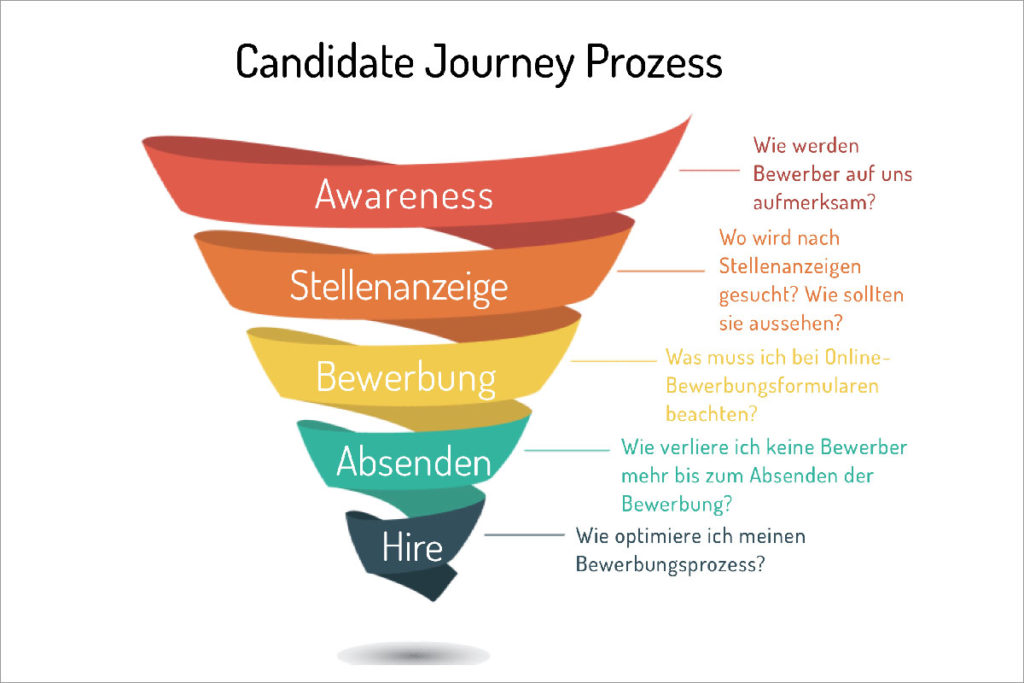 candidate journey prozess