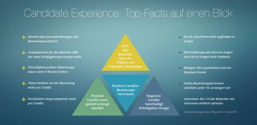 candidate experience studie