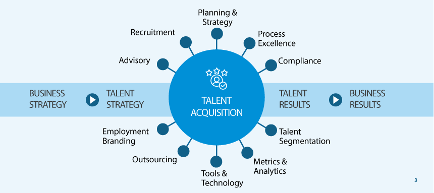 Talent Acquisition Strategie