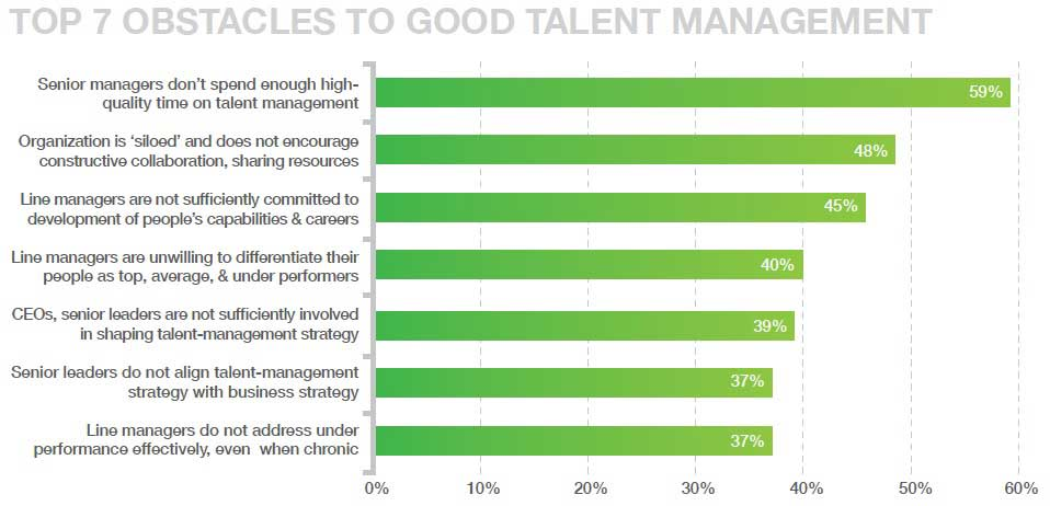 Obstacles to good Talent Management