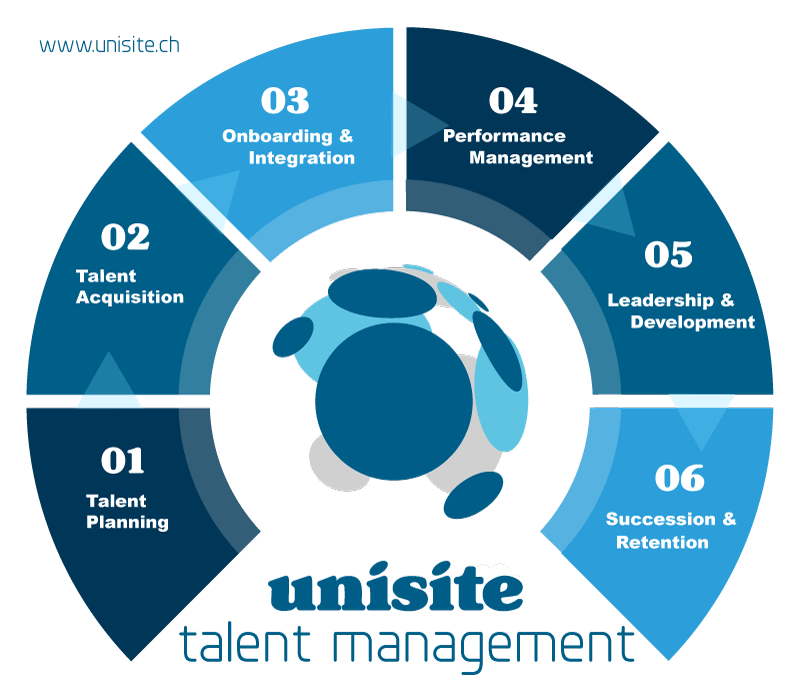 Talent Management Prozess - Unisite