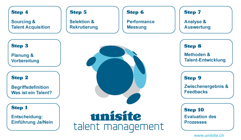 Talent Management Prozess - 10 Schritte