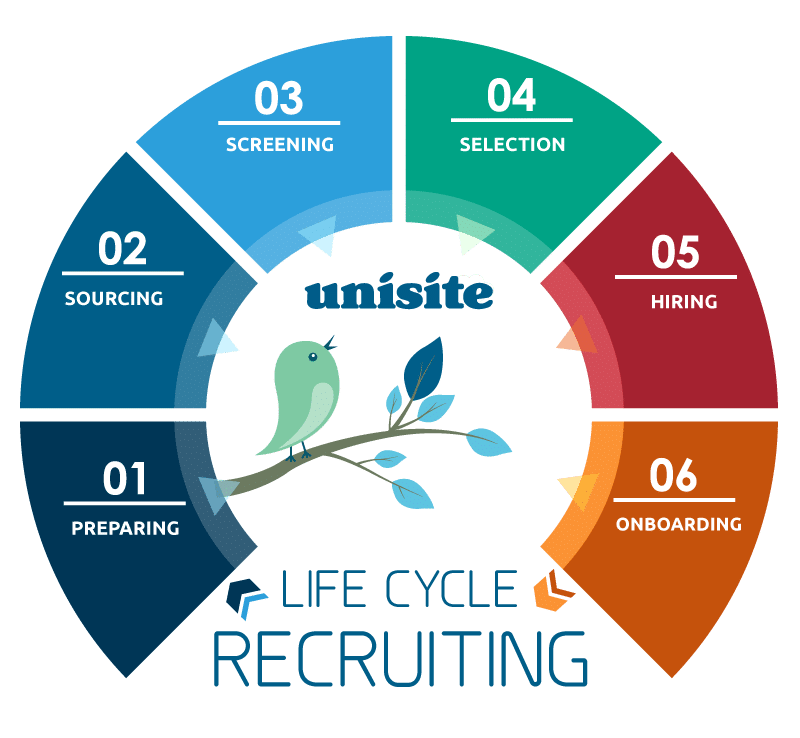 Life Cycle Recruiting