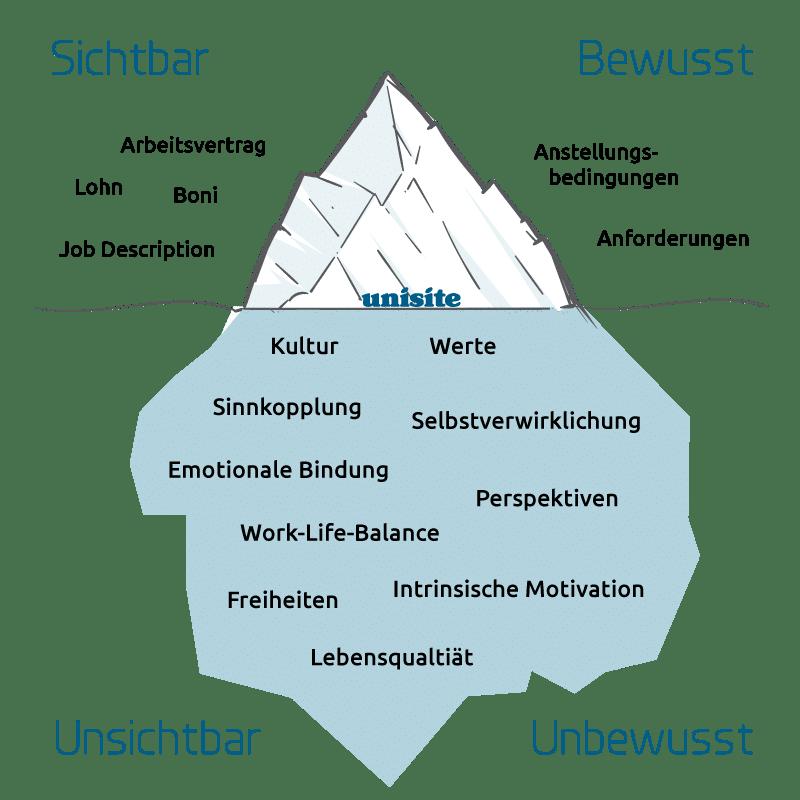 unisite Eisberg Modell